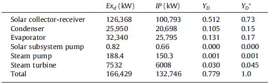 تحلیل اکسرژی کلکتورهای خورشیدی تشتک سهمی شکل با چرخه