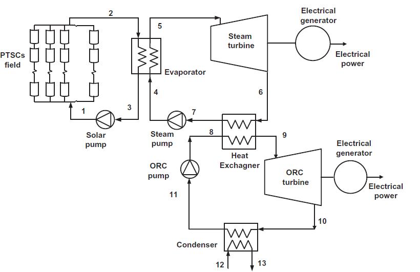 شماتیک جمع کننده های خورشیدی تشتی سهمی وار یکپارچه شده با چرخه های رانکین بخار و آلی