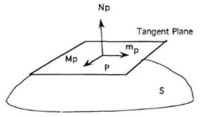 نمایش سطح رگ خونی
