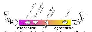 کاربرد نوار مغزی (EEG) جهت روش ارزیابی تعامل متقابل