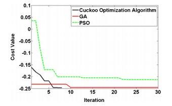 نمودار کمینهسازی هزینه تابع F3