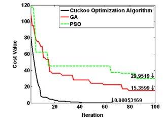 کمینهسازی هزینه برای تابع 10 بعدی راستریگین