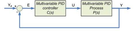 نمودار بلوکی فرایند کنترل شده چند متغیره