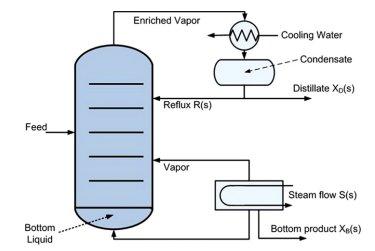 نمودار ساده سیستم ستون تقطیر