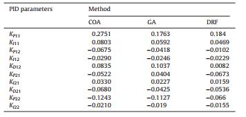 پارامترهای کنترلکننده PID حاصل از COA، GA و DRF