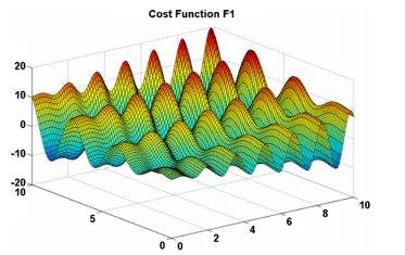 طرح سه بعدی تابع هزینه F1