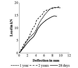 منحنی آزمون انعطاف پذیر برای پرتو بتن معمولی در دوره مختلف
