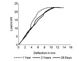 منحنی آزمون انعطاف پذیر برای CFRC در دوره های مختلف
