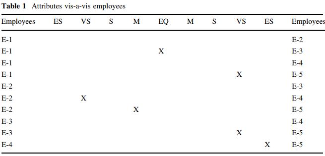ارزیابی عملکرد نیروی انسانی با روش فرآیند تحلیل سلسله