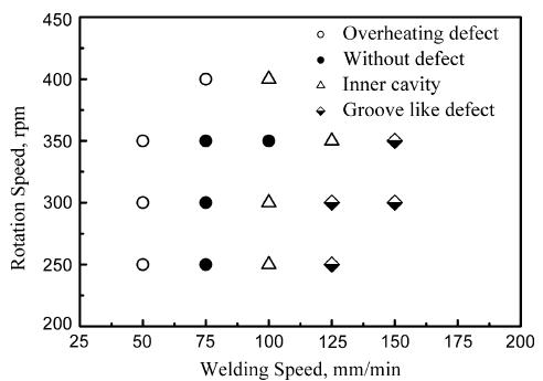 رابطه بین پارامترهای جوشکاری و تاثیرات جوشکاری برای تیتانیوم خالص تجاری جوشکاری اصطکاکی