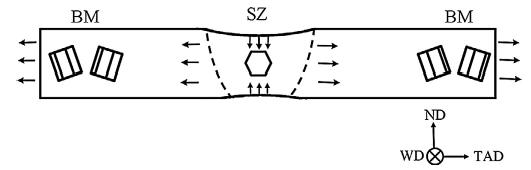 نمایش شماتیک نشان دهنده جریان ماده در پروفایل نمونه در طول تست کششی