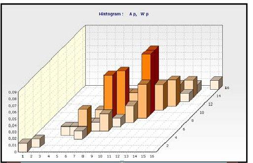 هیستوگرام دوگانه برای دو مقدار آماری وابسته به مقدار - سطح مقطع A و سطح مقطع مدول Wy