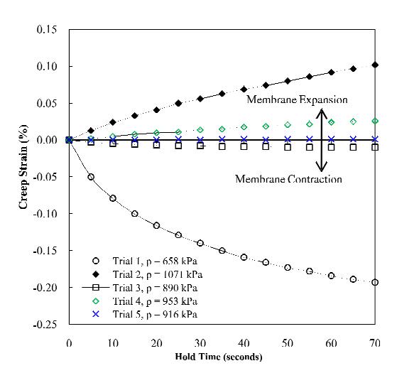 نتایج آزمون BPC به دست آمده از آزمون SR-99-137