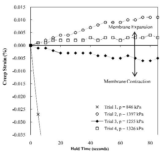 نتایج آزمون BPC به دست آمده از آزمون SR-99-132
