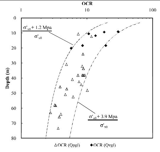 OCR و حداکثر آزمون ادومتریSVC