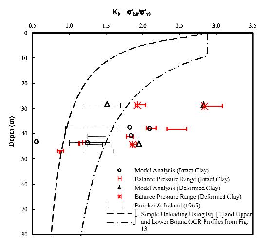 K0 با عمق به دست آمده از معادله