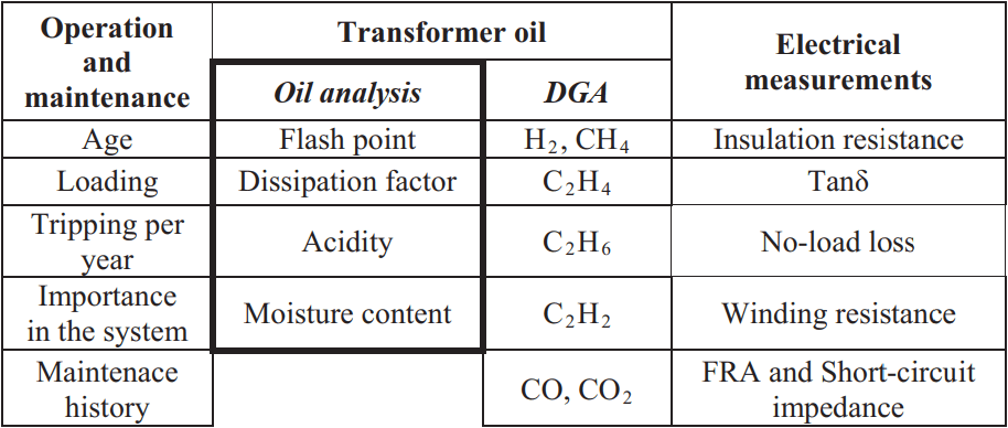 CONDITION INDICATORS AND PARAMETERS