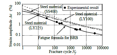 مثال ظرفیت خستگی کم چرخه برای BRB و مواد فولادی