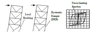 کنترل پاسخ برای ساختار خرپا