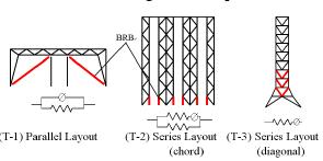 طرح BRB برای ساختارهای خرپا