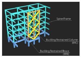 سیستم ساختاری