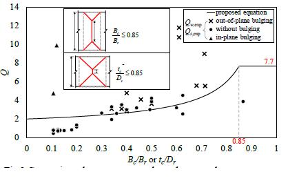 مقایسه بین نتایج آزمایش و معادلات پیشنهادی